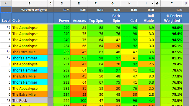 Best clubs in golf club spreadsheet